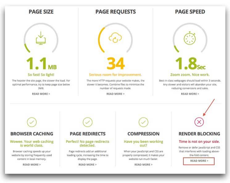 Website Grader Performance Results