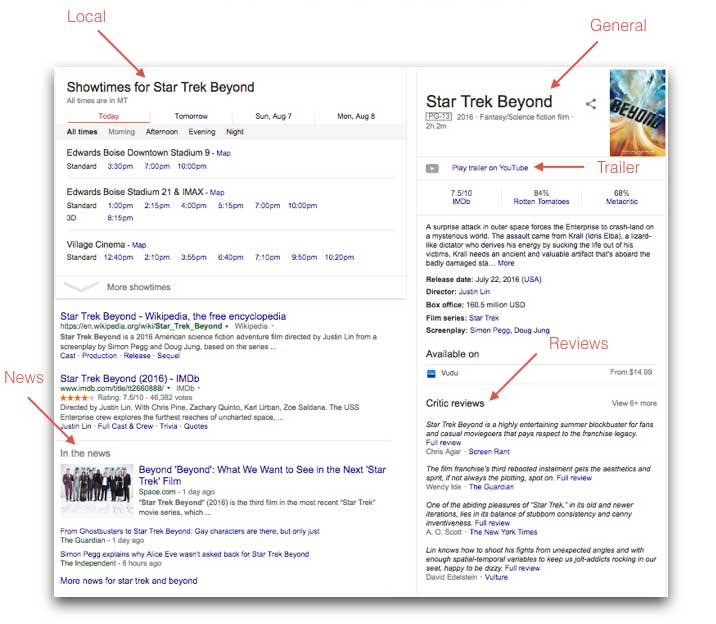 Example Different Search Results For Generic Query