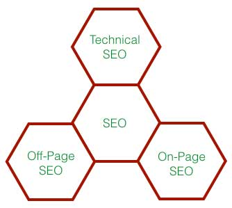 High Level Overview SEO Factors
