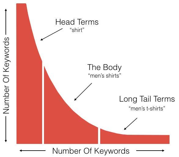Keyword Volume Distribution