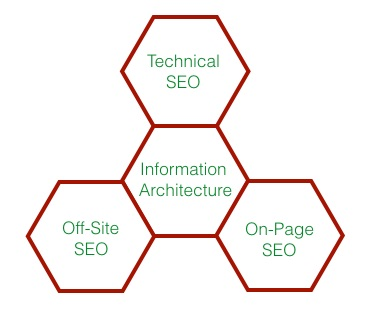 StructuredSEO Consulting Services
