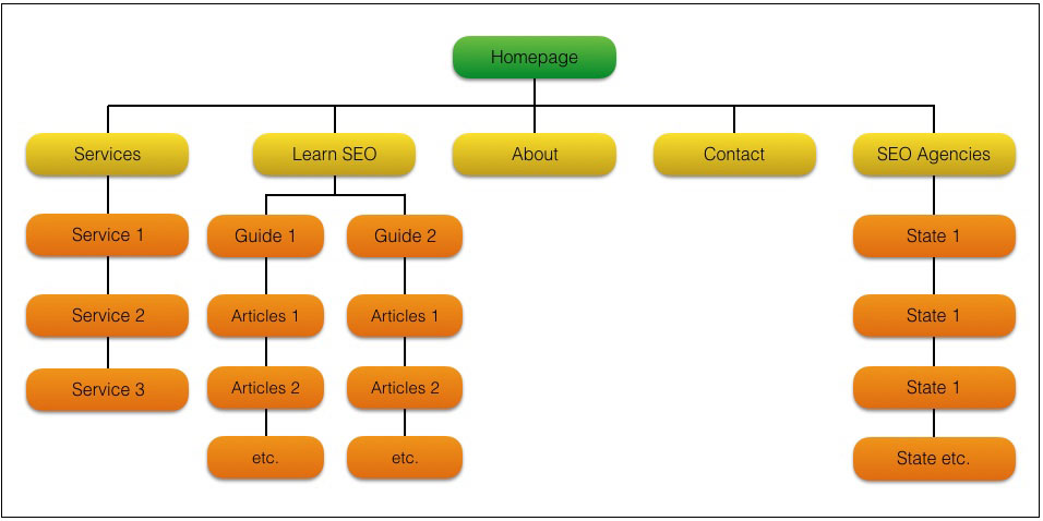 Structured SEO Site Structure