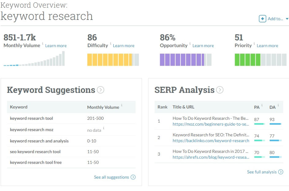Kewordm Research MOZ