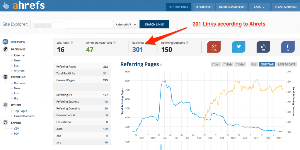 Ahrefs Backlink Analysis