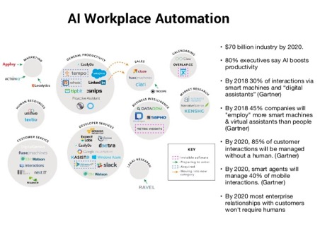 Explanation How Artificial Intelligence Automation Helping Simplify E-commerce
