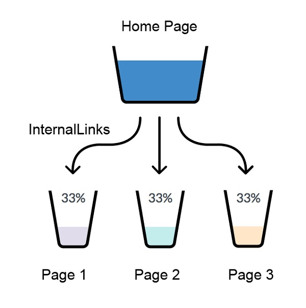 Internal Link Flow